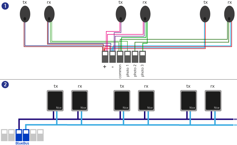 fot bluebus blue bus connecting photocells was never that easy! faac photocell wiring diagram at crackthecode.co